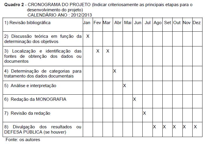 Cronograma para o desenvolvimento dissertação de mestrado